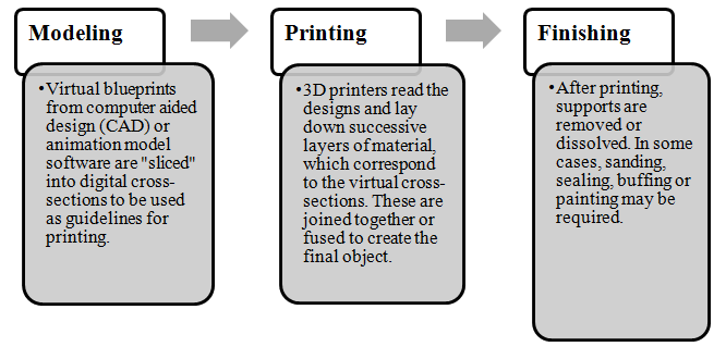 The r d tax credits and the u s 3d printing initiative 3d printing process