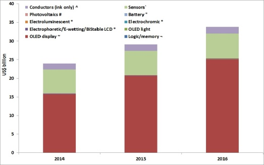 IDTechEX Revenue in Printed             Electronics Industry