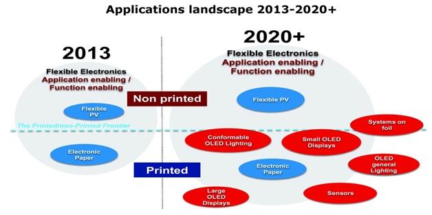 Emergence of flexible electronics           applications