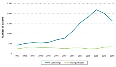 Comparison of U.S. Patents Filed               Under the Patent Cooperation Treaty for Clean Energy and               Water Purification, 1999-2011