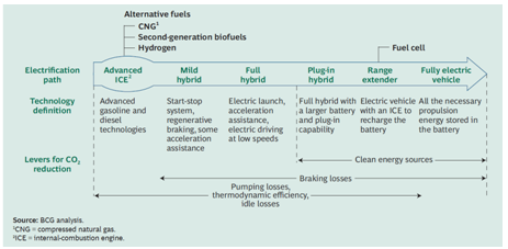 Alternative Fuels Diagram