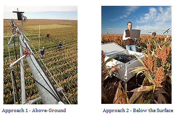 Approaches to smart farming