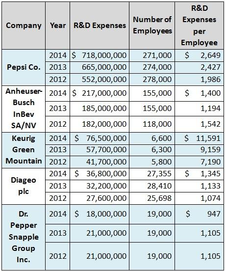 Beverage             industry's per capita