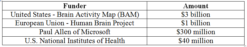 Brain Mapping Funding Summary