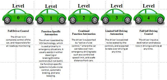 The R&D Tax Aspects of Advanced Driver Assist Systems - R&D