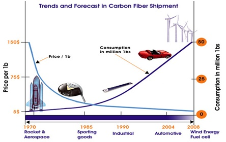 Trends and Forecast in Carbon Fiber Shipment