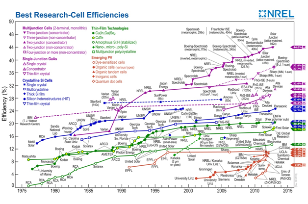 Best Research-Cell Efficiencies