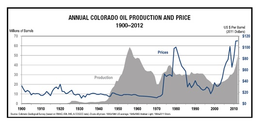 Annual Colorado Oil Production