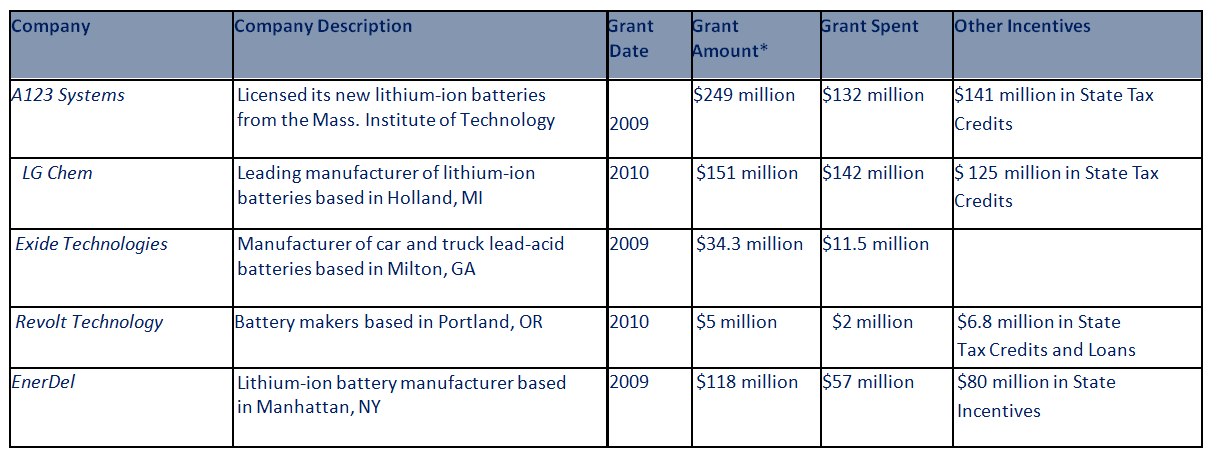 Grants Recieved by High Risk Battery Companies