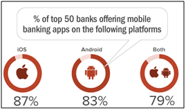 Android mobile banking vs Ios