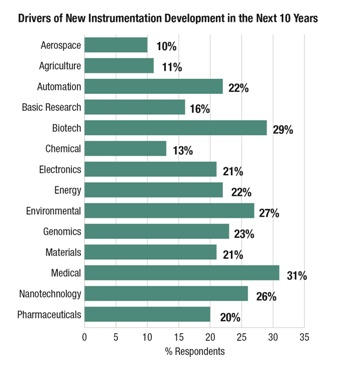Drivers of New Instrumentation Development in the