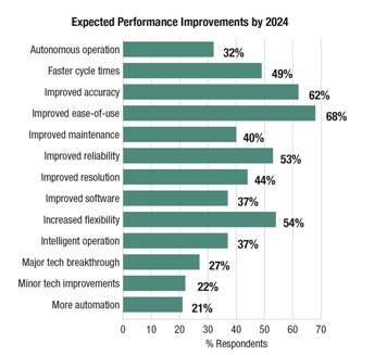 Expected Performance Improvements by 2024