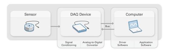 Parts of a DAQ System