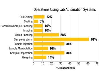 Operations Using Lab Automation Systems