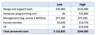 Range of