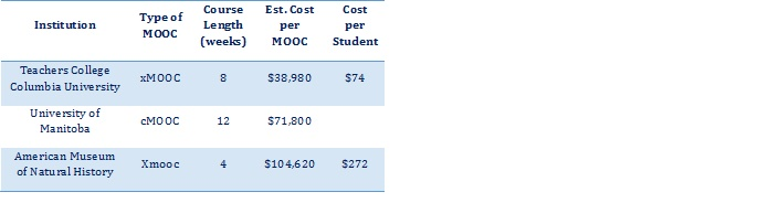 Cost Outlays
