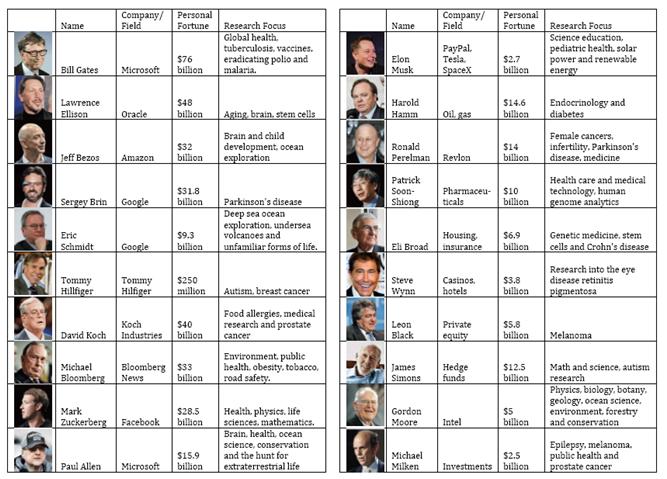 Table Major Life Science Benefactors