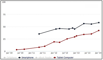 Mobile Banking Growth