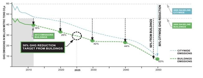 Declining GHG emissions