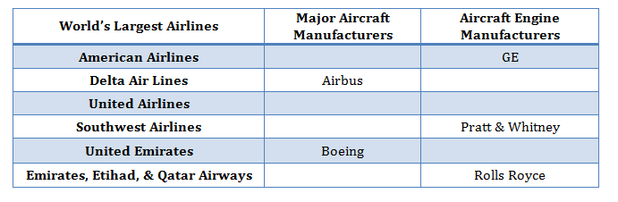 Airlines and Equipment