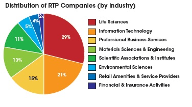 Distribution of RTP Companies