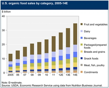 U.S. Organic Food Sales by Category, 2005-14E