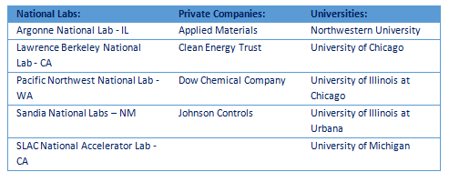 Organizations involved with the JCER battery