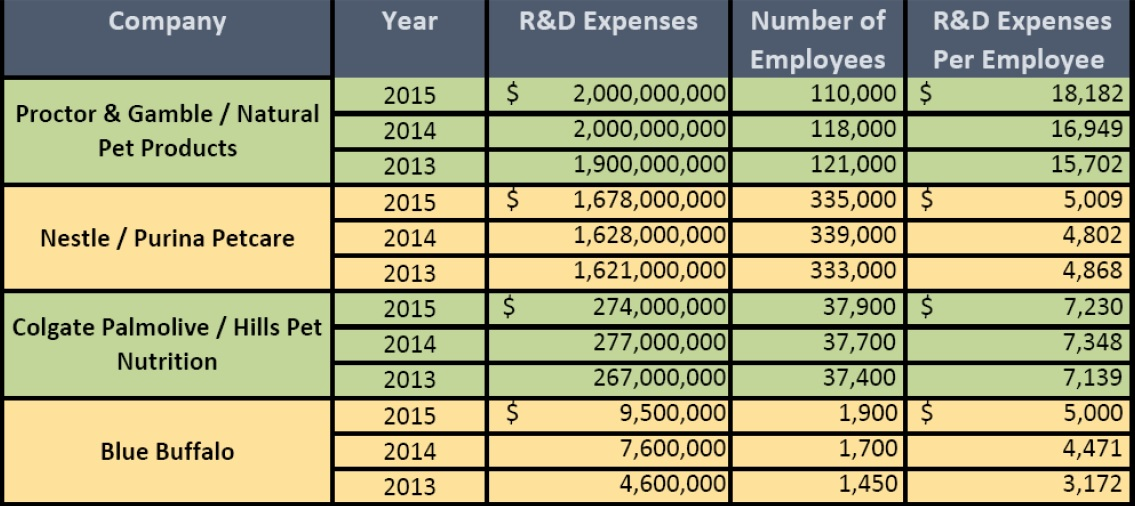 The R Amp D Tax Credit Aspects Of The Pet Industry R Amp D Tax