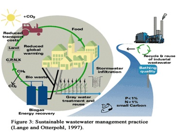 Sustainable wastewater management practice