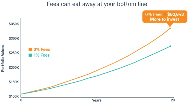 Fees can             eat away at your bottom line
