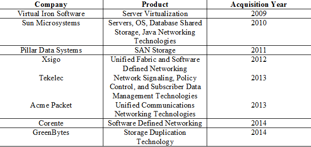 Oracle             Spending Table