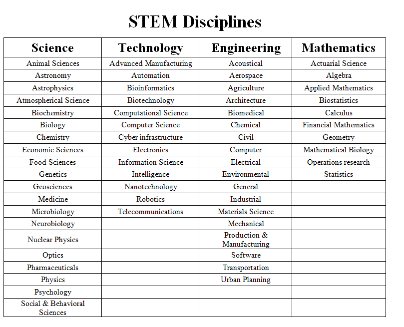 Stem Discipline Diagram
