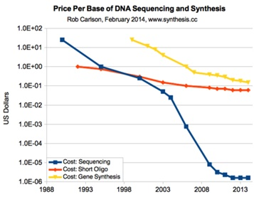 Price Per