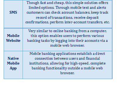 Mobile Banking Technology Options