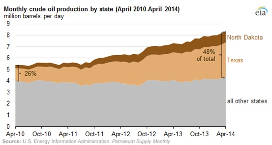 Monthly Crude Oil Production by State
