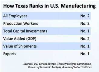 How Texas