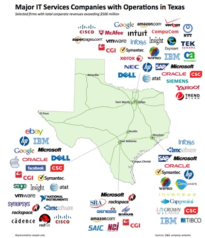 Major IT Service Companies with Operations in Texas