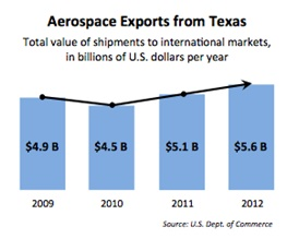 Aerospace Exports from Texas