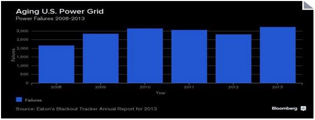 Aging U.S. Power Grid