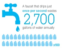 A faucet that drips just once per second wastes 2,700