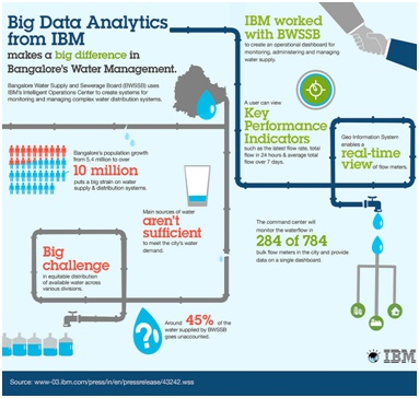 Big Data Analytics from IBM