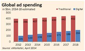 global spending