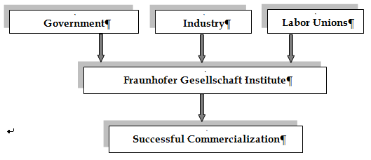 historical model