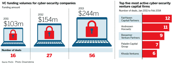 Startup payments towards network security